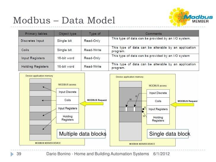 Modbus – Data Model            Multiple data blocks                            Single data block39    Dario Bonino - Home ...