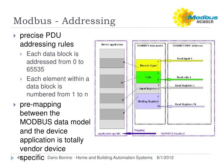 Modbus - Addressing    precise PDU     addressing rules        Each data block is         addressed from 0 to         65...