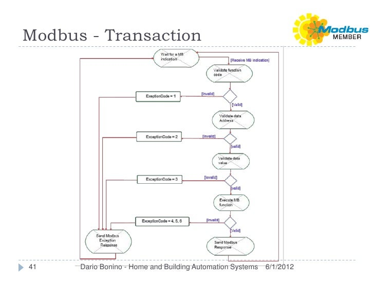 Modbus - Transaction41    Dario Bonino - Home and Building Automation Systems   6/1/2012