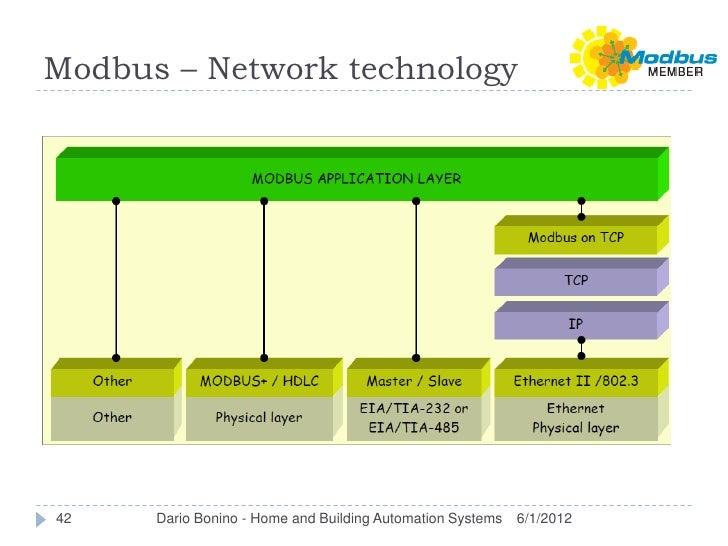 Modbus – Network technology42    Dario Bonino - Home and Building Automation Systems   6/1/2012