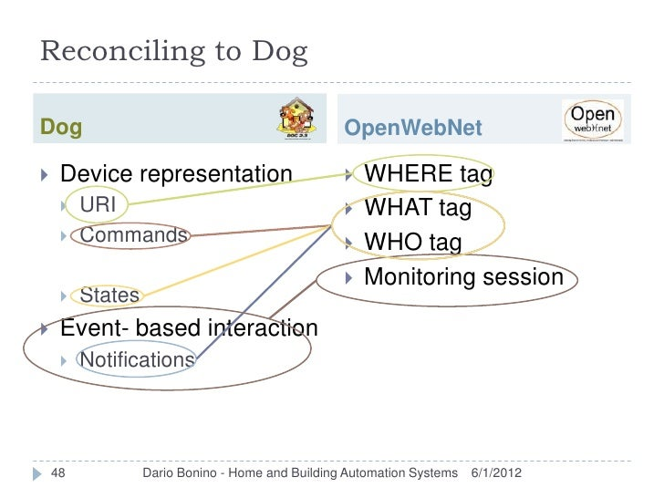 Reconciling to DogDog                                               OpenWebNet    Device representation                  ...