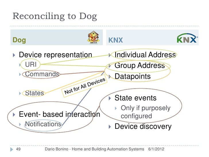 Reconciling to DogDog                                               KNX    Device representation                        ...