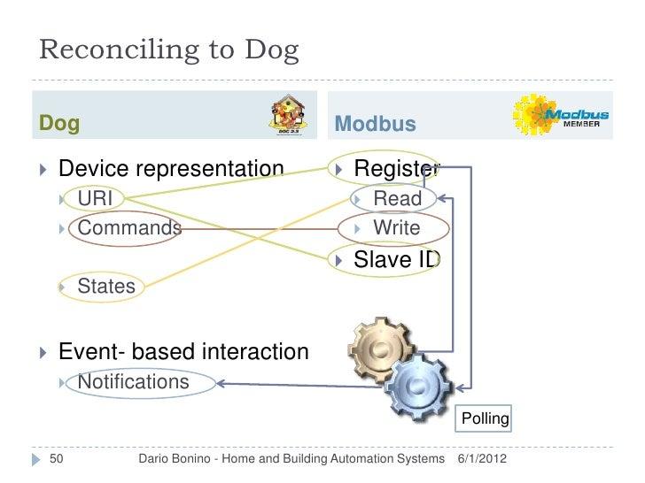 Reconciling to DogDog                                               Modbus    Device representation                      ...
