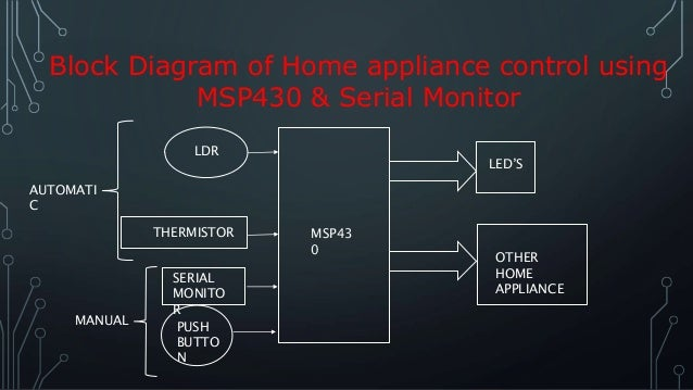 Home appliance control system (2)