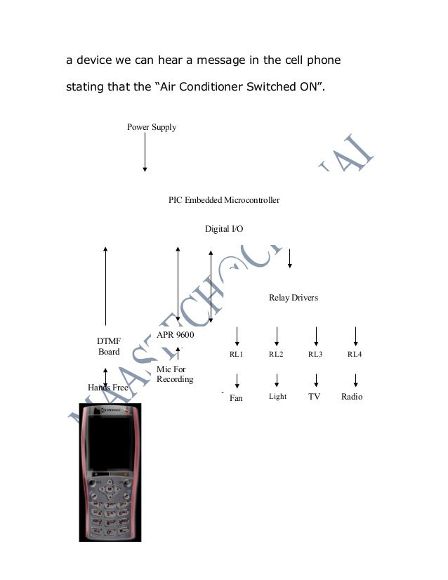 ece projects abstract home appliance control using gsm