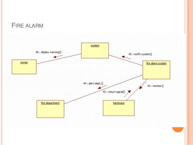 Home Appliances Control System. Fan Options 13 Fire Alarm 14 Home Security 15. Wiring. Fire Alarm Home System Diagram At Scoala.co