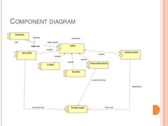 home security system class diagram home appliances control system