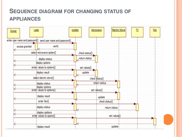 Home Appliances Control System. 5 Sequence Diagram. Wiring. Home Alarm System Diagram Full Class At Scoala.co
