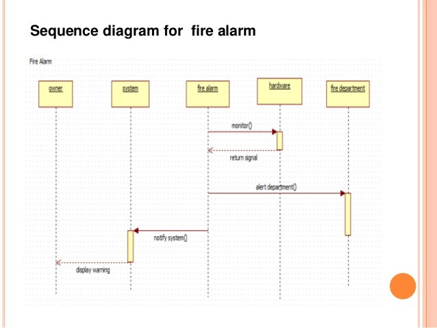 home appliances control system rh slideshare net Fire Alarm Diagram Fire Alarm Diagram