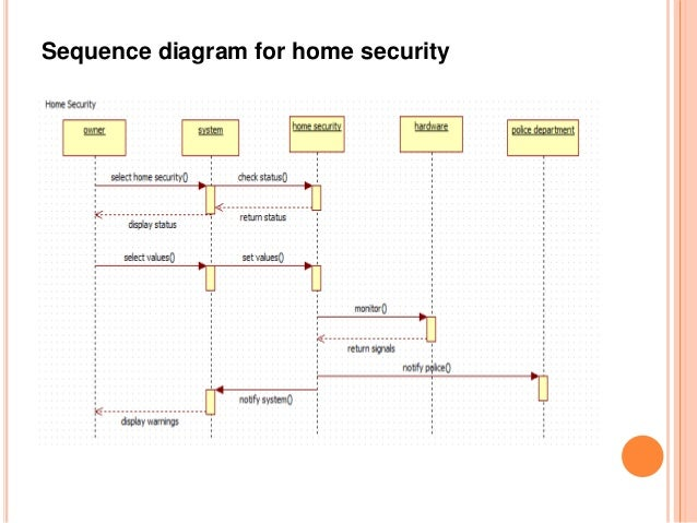 Home Appliances Control System. Sequence Diagram For Fire Alarm 7. Wiring. Home Alarm System Diagram Full Class At Scoala.co