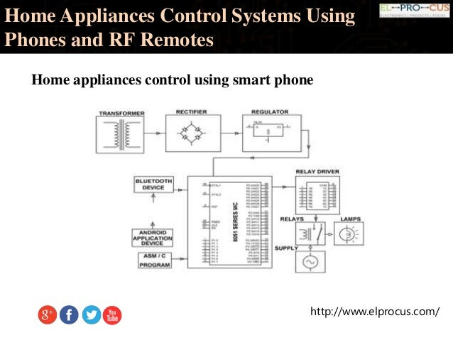 The information home appliance control system