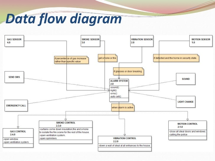 Home Automation. Alarm System Class<br. Wiring. Home Alarm System Diagram Full Class At Scoala.co