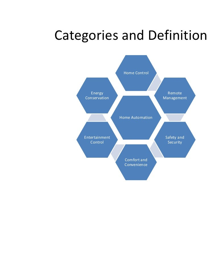 Categories and Definitions                     Home Control       Energy                           Remote     Conservation...