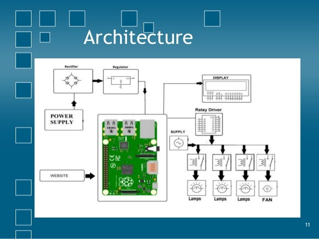 Home automation using iot 11 architecture 12 ccuart Images
