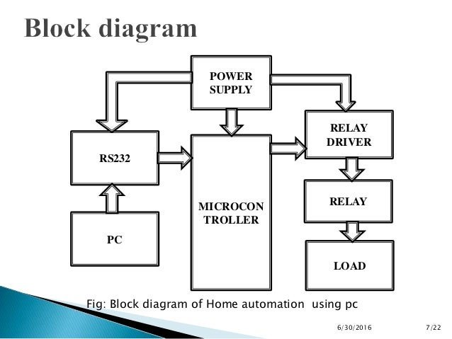 home automation through personal computer Keywords — home automation, usability, conventional remote control,   apart from the remote control, the other evaluated tools are a personal computer .