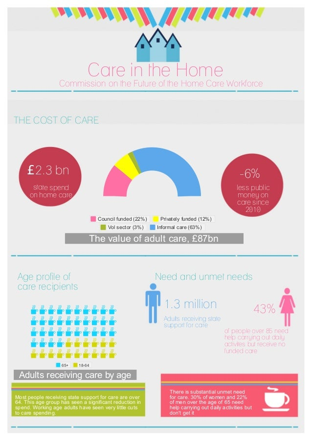 Care in the Home Commission on the Future of the Home Care Workforce The value of adult care, £87bn Council funded (22%) P...