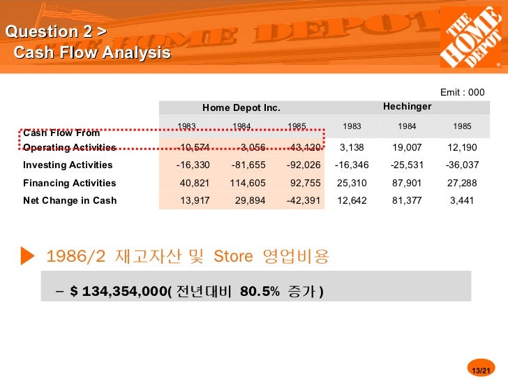Business Analysis of Home Depot