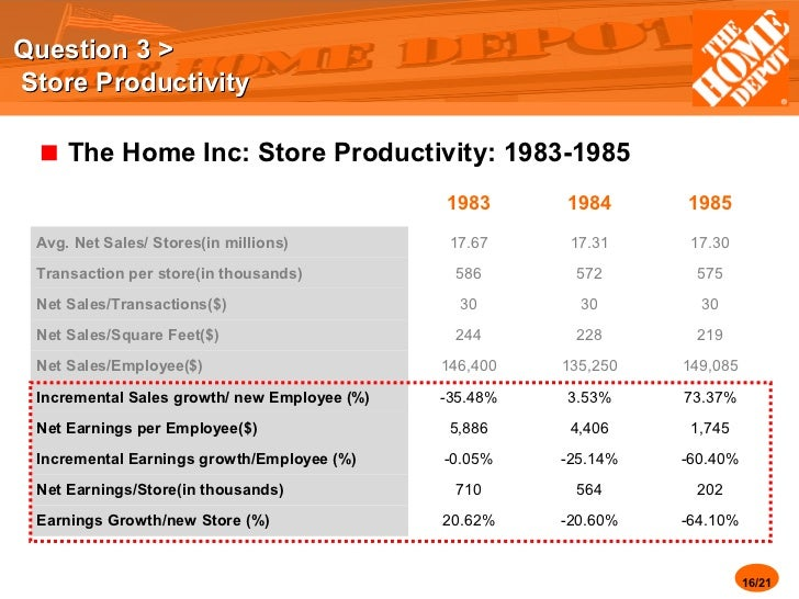 3 how productive were home depot s stores in the fiscal years 1983 1985 Home depot's stock price dropped 23% between january 1985 and february 1986 what were the an increase in the average size of stores fiscal year 1983 1984 1985.
