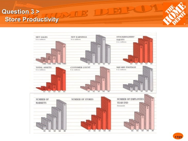 case study the home depot Home depot case - leadership  home depot's customer service case study home depot is an american based retailer of home.