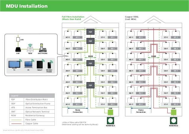 Home Diagram D - Cable tv fiber optic network diagram