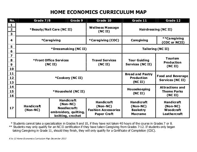 K to 12 Home Economics Curriculum Map December 2013 HOME ECONOMICS CURRICULUM MAP No. Grade 7/8 Grade 9 Grade 10 Grade 11 ...
