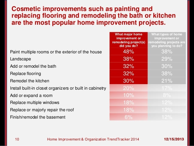 Most popular home remodeling projects