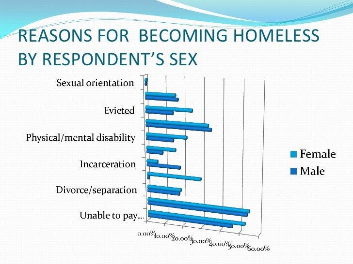 Процент разводов по неудавлетворению в плане секса