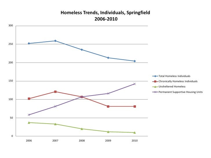 Homeless Trends Individuals Springfield