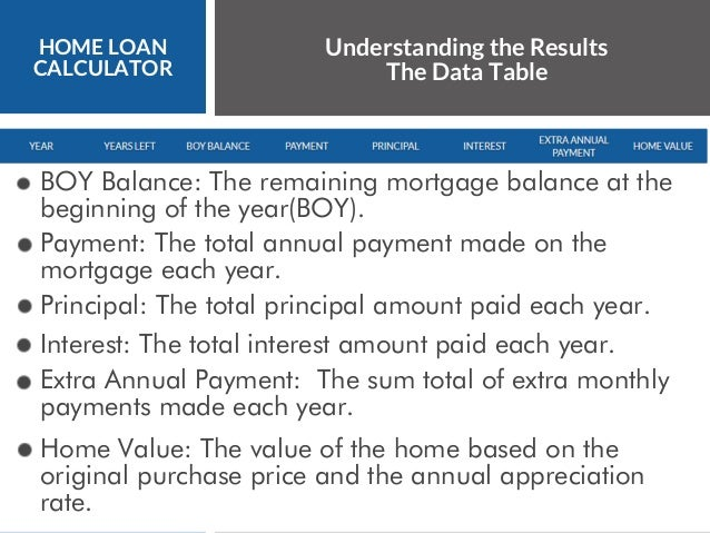 6 home loan calculator understanding