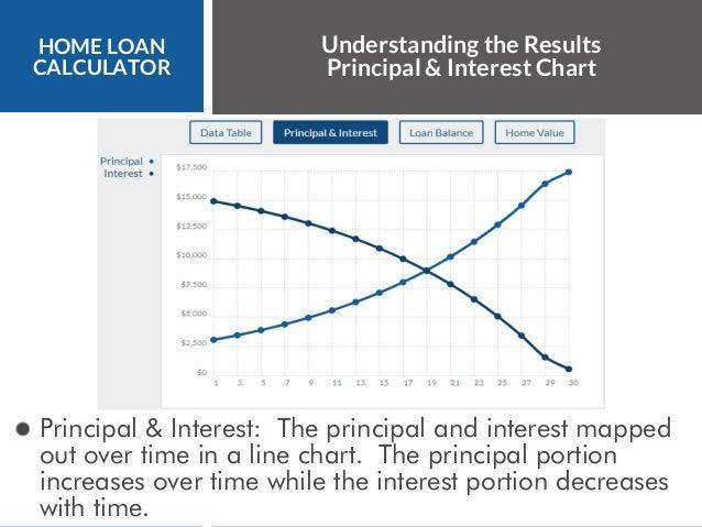7 home loan calculator understanding the results principal interest