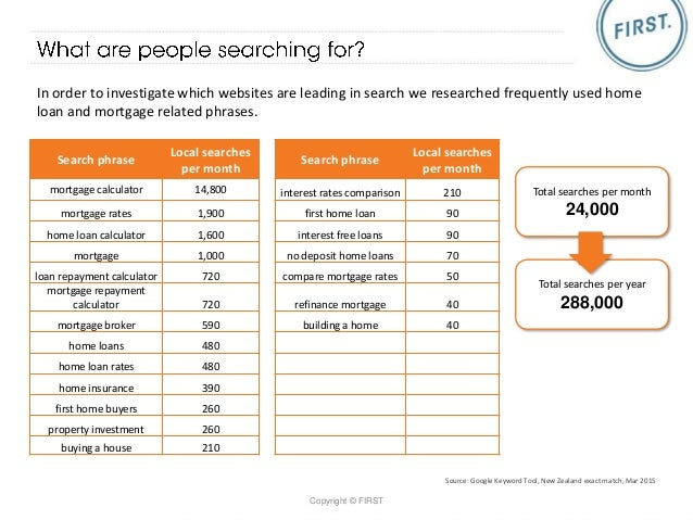 ▻ Home Loans and Mortgages Industry Report - NZ SEO Reach 2015