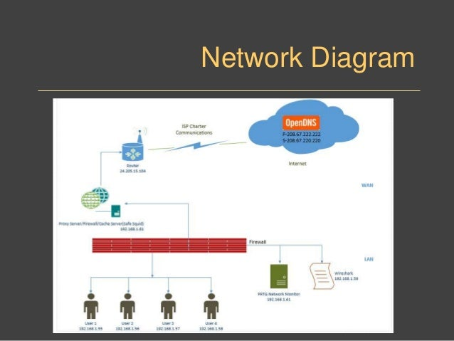 ... Microsoft Azure; 3. Network Diagram ...