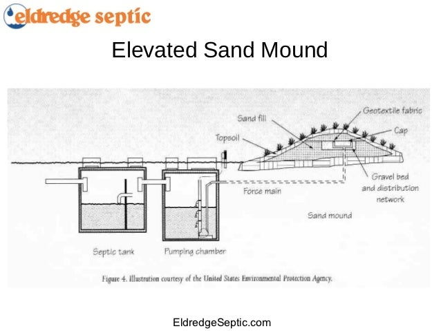 Sand Mound Septic System Ukrandiffusion