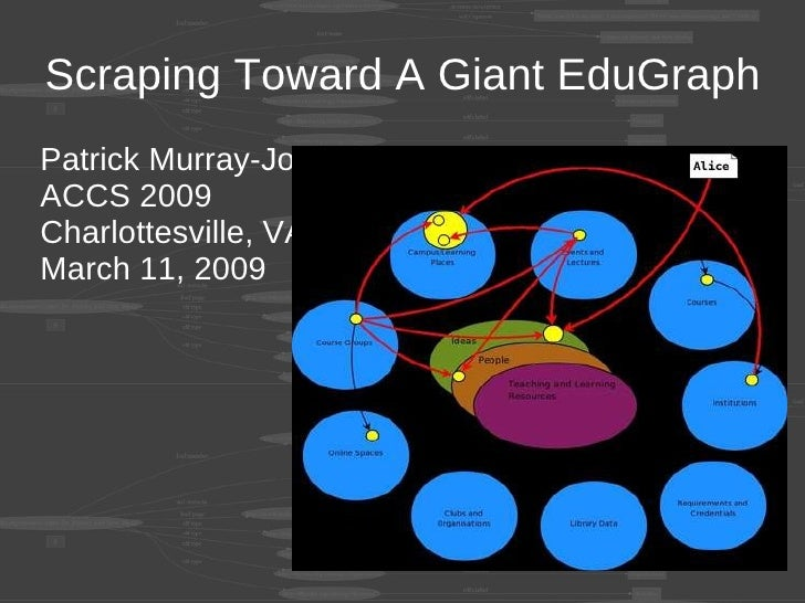 Scraping Toward A Giant EduGraph Patrick Murray-John ACCS 2009 Charlottesville, VA March 11, 2009