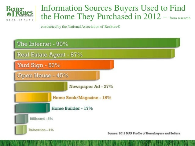 Information Sources Buyers Used to Findthe Home They Purchased in 2012 – from researchconducted by the National Associatio...