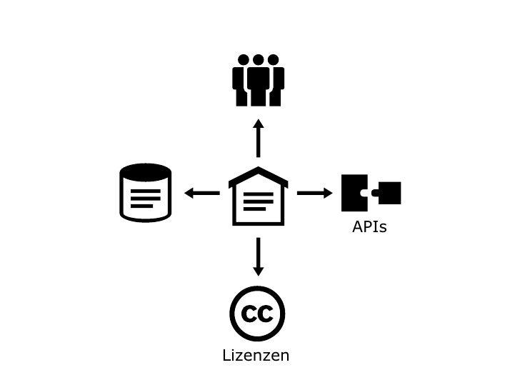 Lizenzen APIs