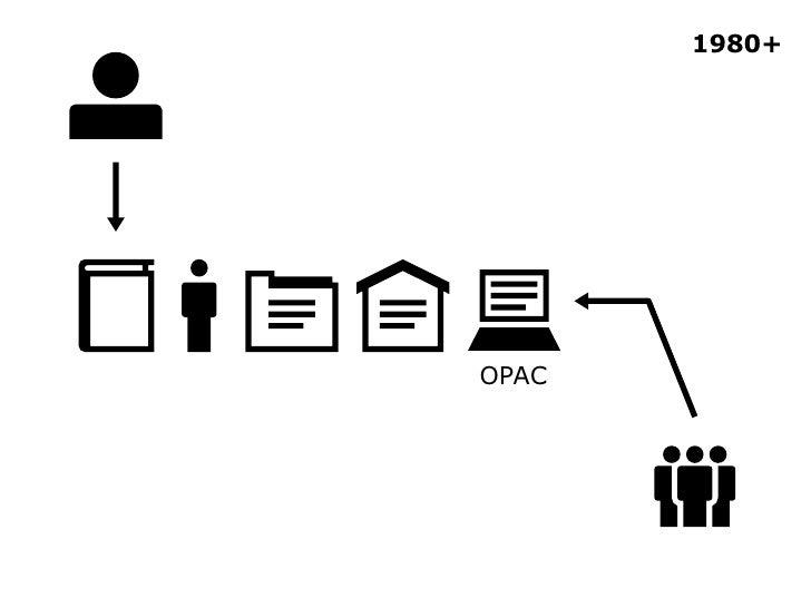 OPAC 1980+