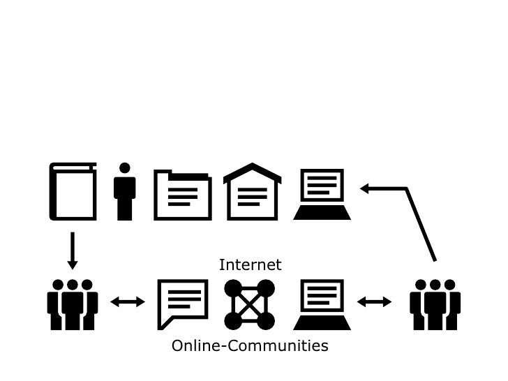 Online-Communities Internet