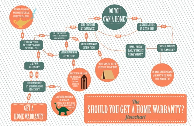 Should You Get A Home Warranty Flow Chart