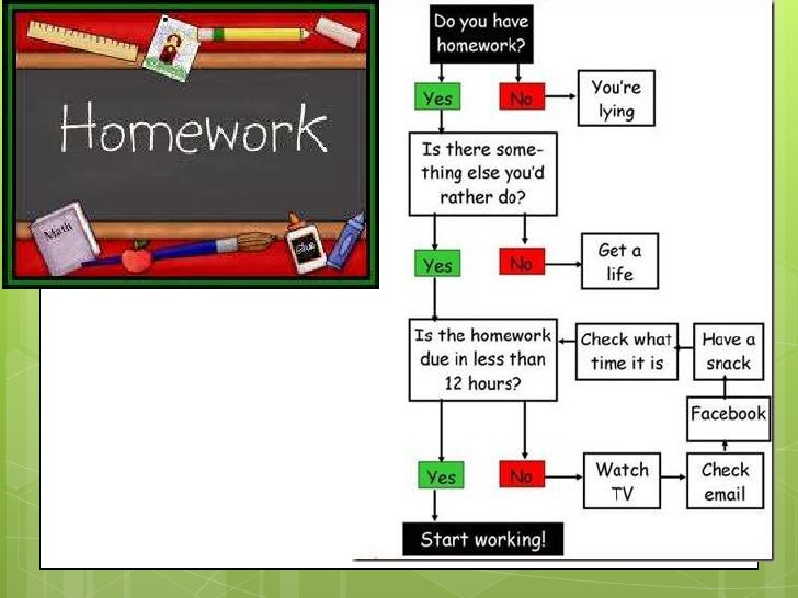 Underlying Issues withHomework As a student, did you like doing  homework? As a teacher, did you like coming up with  ho...