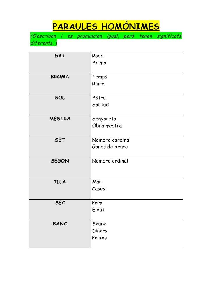 PARAULES HOMÒNIMES(S'escriuen i es pronuncien igual, però tenen significatsdiferents. )         GAT           Roda        ...