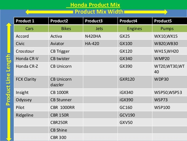 "bcg matrix for hero honda ""bcg matrix for hero honda"" submitted by: rachna singh ( 09020541085) sandeep kumar (09020541088) shahid shaikh ( 09020541093)."