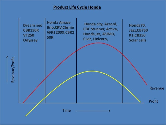 life cycle of a motorcycle