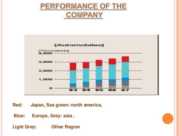 Honda Company Overview And History