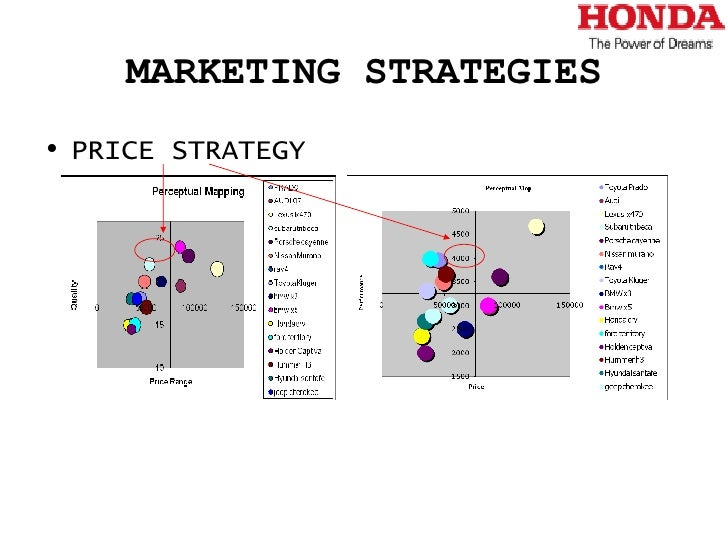 marketing strategy of hero motocorp Ankit madhok deputy manager-marketing&strategy at hero motocorp ltd locatie jaipur, rajasthan, india bedrijfstak marketing en reclame.