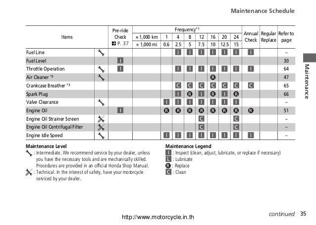 honda msx125 owners manual pdf rh slideshare net honda owner's manual honda maintenance manual pdf