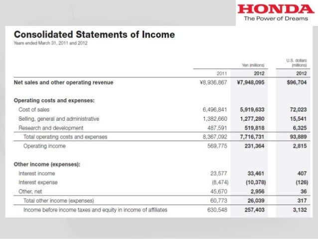 honda analysis Analysis of toyota motor corporation by: thembani nkomo this paper will explore the external and internal environment of toyota motor corporation, and suggest.