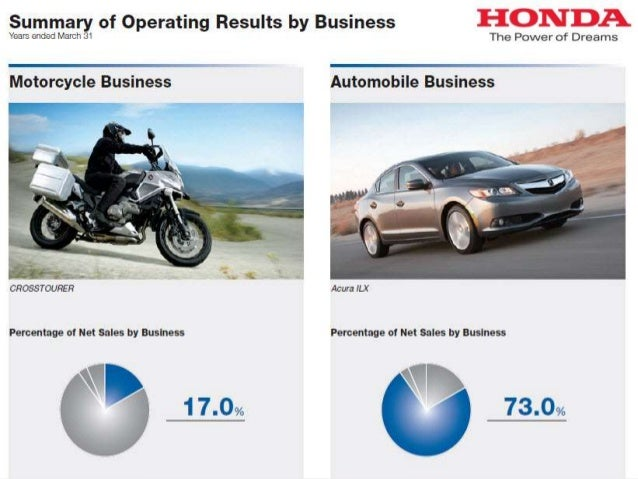Honda Analysis 2011