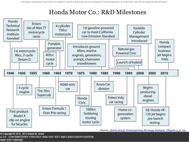 Honda RBV Case Analysis