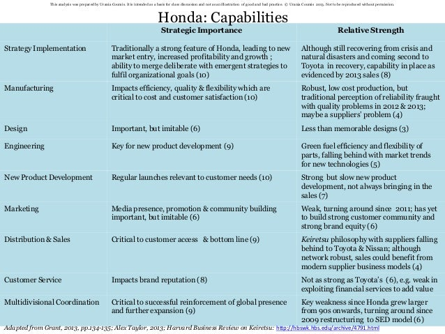 Toyota Strategic Implementation the Implementation of a&nbspEssay